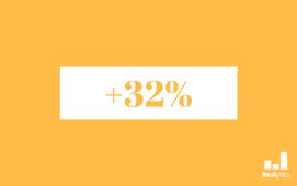 augmentation investissements publicitaires parrainage