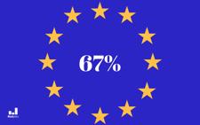 67% entreprises ne sont pas prêtes pour le RGPD