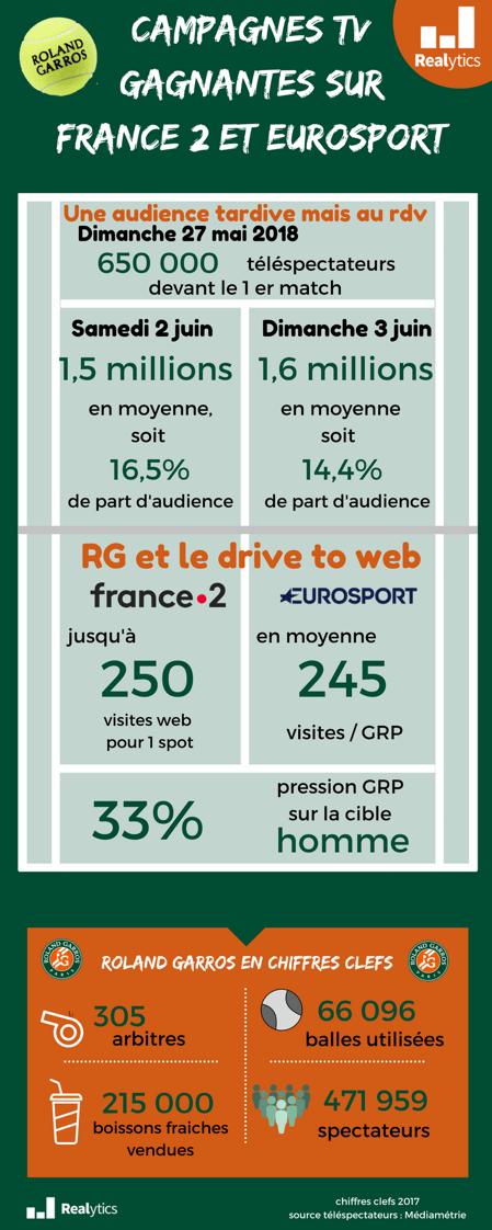 Campagne TV gagnante sur France 2 et Eurosport