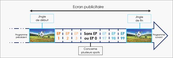 EP et écran publicitaire