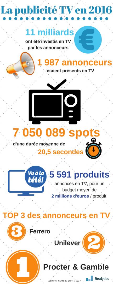 infographie la pub tv en 2016