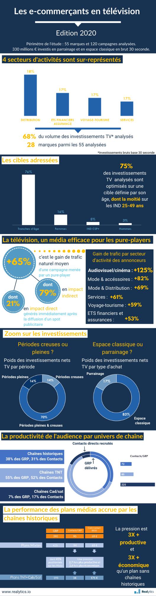 Infographie les e-commerçants en TV en 2019 (4)