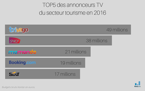 TOP5 des annonceurs 2016 (1)