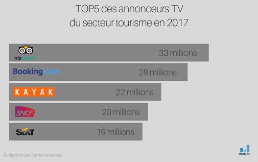 TOP5 des annonceurs TV du secteur tourisme en 2017