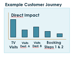 customer journey B&M EN