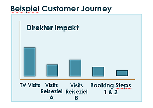 customer journey b&M