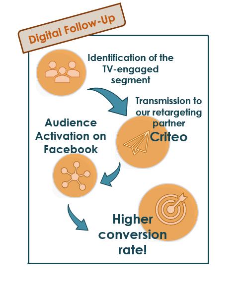 digital follow up criteo EN