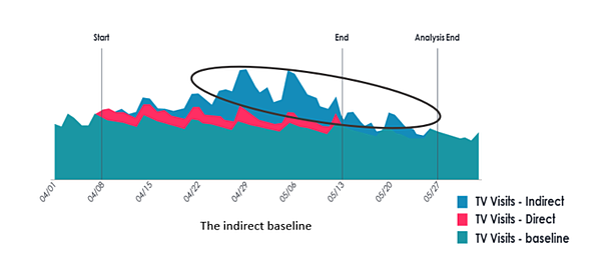 indirect baseline