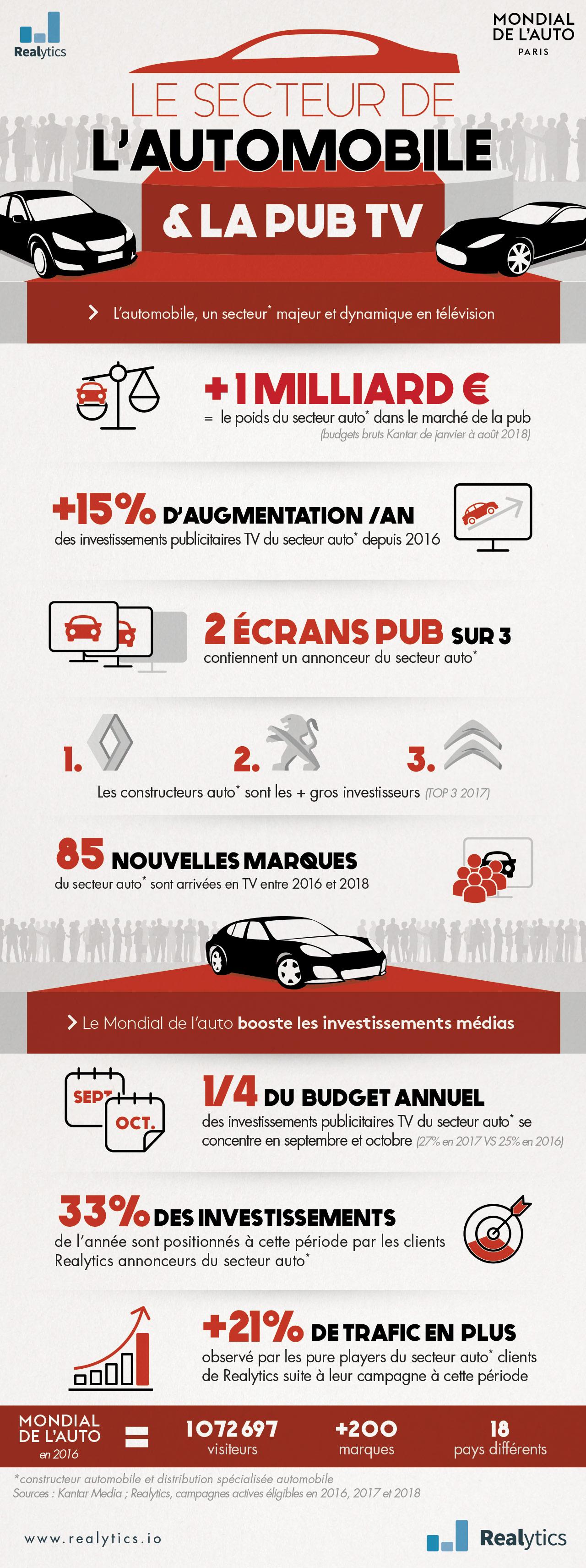 infographie-mondial-de-l'auto