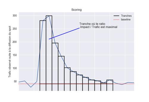 scoring_french