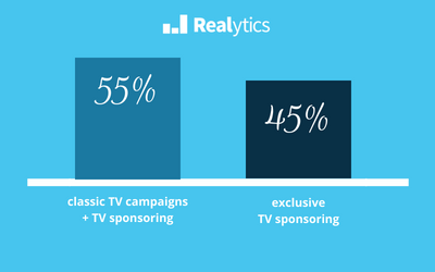 tv sponsoring vs classic campains